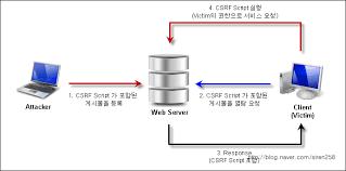 CSRF Token